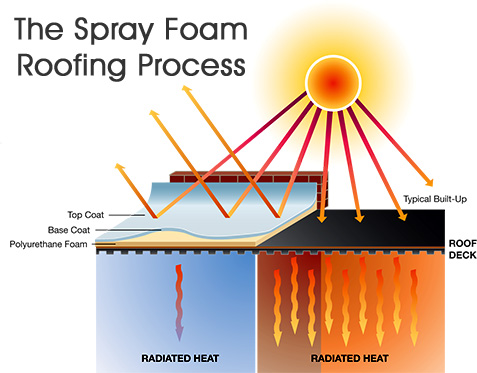Polyseal Insulation - The Spray Foam Roofing Process