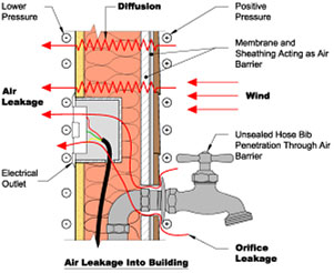 Air Leakage - Mat-Su Valley